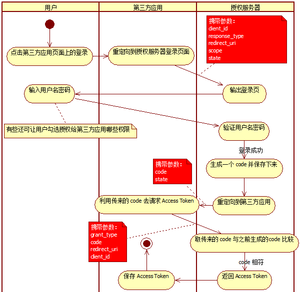 OAuth-授权码模式(Authorization-Code)
